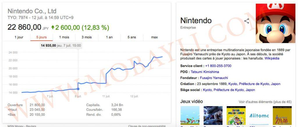 Bourse Tokyo Nintendo - Pokemon Go